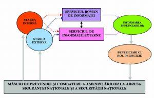 Figura 2. Cibernetica informativă