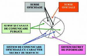Figura 3 – Fluxul informaţional în procesul elaborării, adoptării şi transpunerii în practică a deciziei