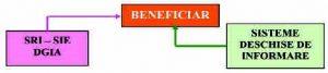 Figura 4 – Modelul de furnizare a informaţiilor