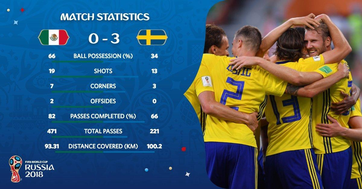 Sursa: Twitter Fifa World Cup